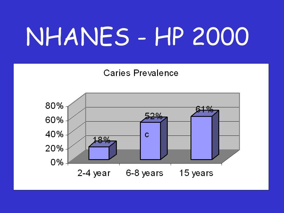 NHANES - HP 2000