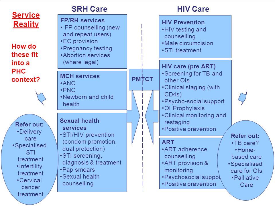 Conceptual & Research Challenges 'Integration' has no consistent definition and there are as many variations as clinics Separating out treatment and prevention programmes: what different service configurations belong together.