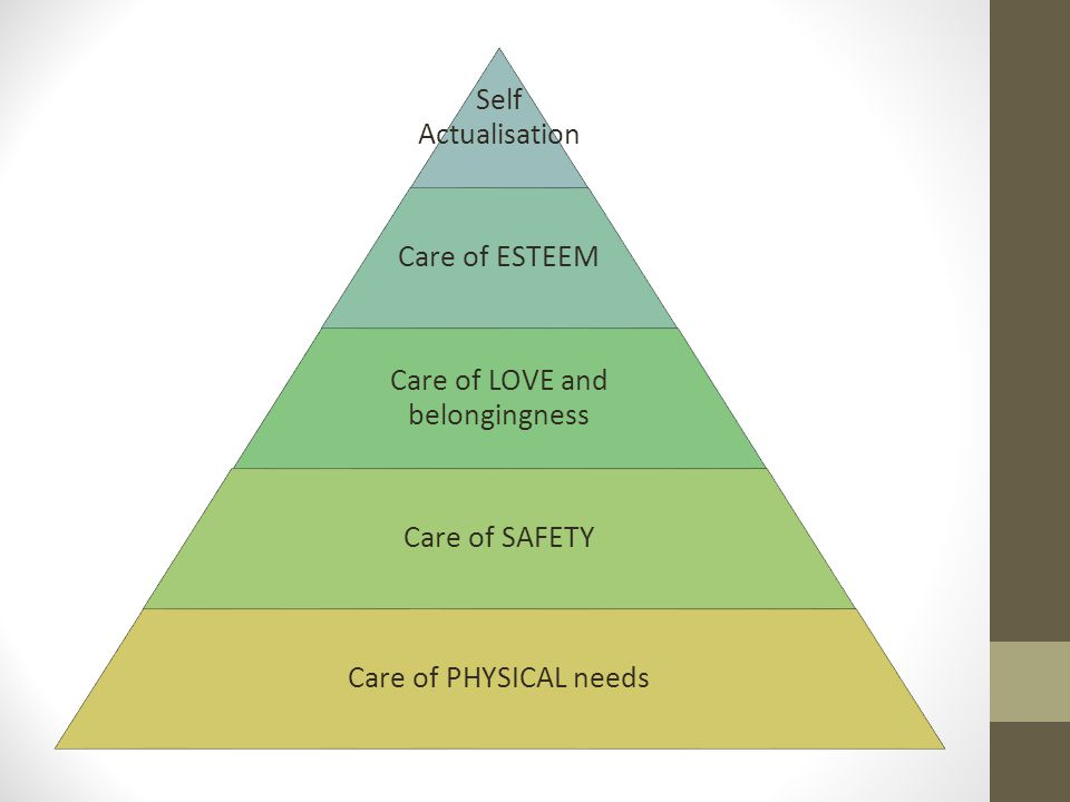 Self Actualisation Care of ESTEEM Care of LOVE and belongingness Care of SAFETY Care of PHYSICAL needs