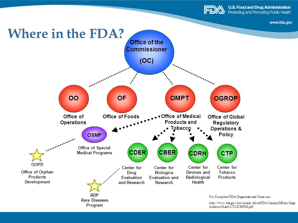 Where in the FDA? Office of the Commissioner (OC) Office of Medical Products and Tobacco OMPTOF Office of Foods OO Office of Operations OGROP Office o
