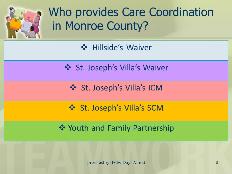 How Does Care Coordination fit with my referral to Waiver, ICM, SCM or YFP? Waiver, ICM, SCM and YFP are all programs designed to meet specific guidel