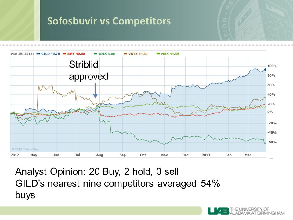 Sofosbuvir vs Competitors Analyst Opinion: 20 Buy, 2 hold, 0 sell GILD's nearest nine competitors averaged 54% buys Striblid approved