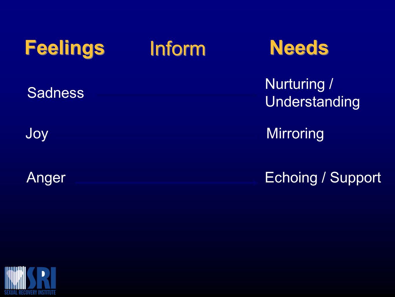 Feelings Sadness Joy Anger Needs Nurturing / Understanding Mirroring Echoing / Support Inform