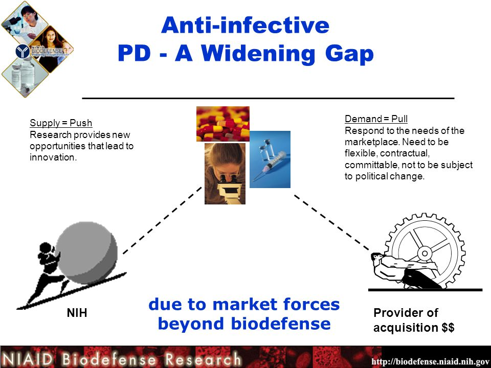 Anti-infective PD - A Widening Gap Provider of acquisition $$ NIH Supply = Push Research provides new opportunities that lead to innovation. Demand =