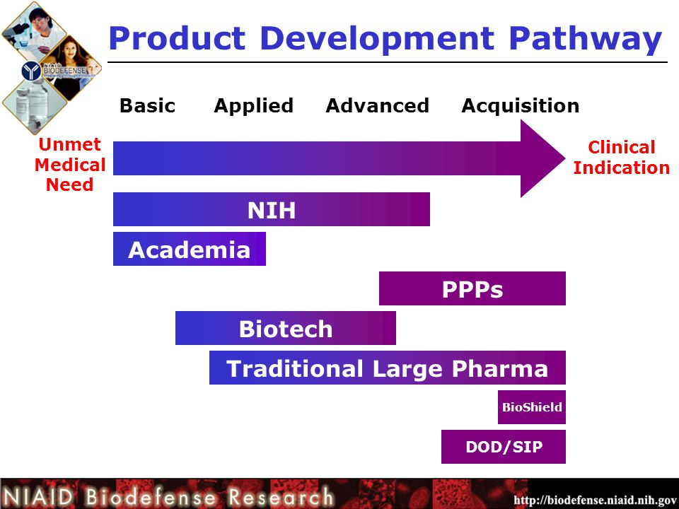 Clinical Indication Unmet Medical Need Basic Applied Advanced Acquisition Product Development Pathway NIH Academia PPPs Biotech Traditional Large Pharma BioShield DOD/SIP