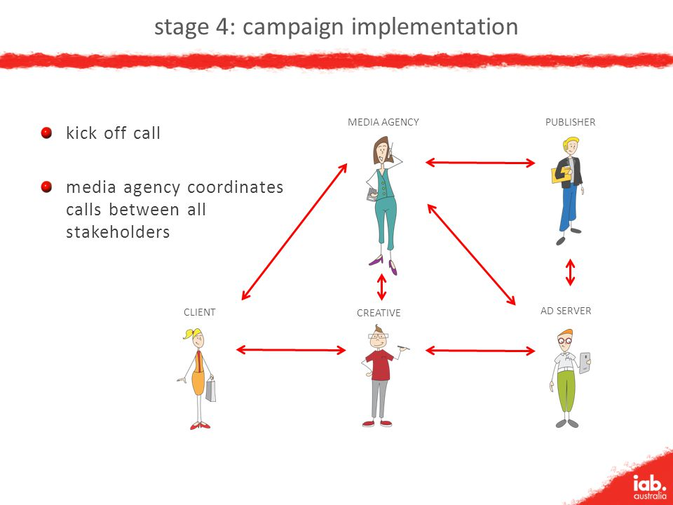 stage 4: campaign implementation kick off call media agency coordinates calls between all stakeholders CLIENT MEDIA AGENCY CREATIVE PUBLISHER AD SERVE