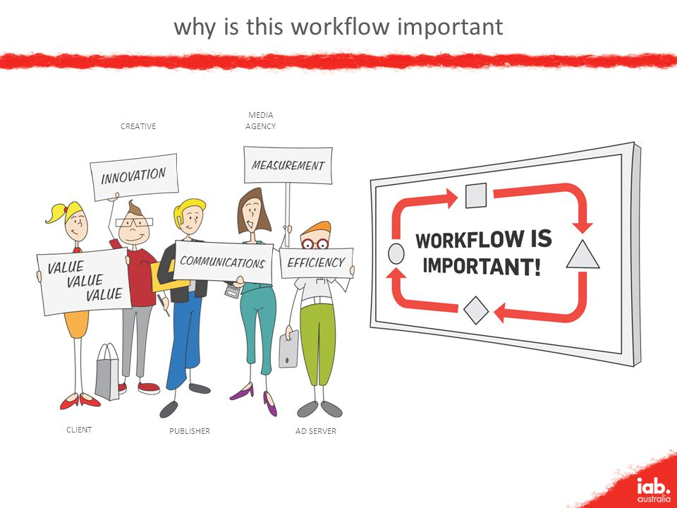 why is this workflow important CREATIVE MEDIA AGENCY CLIENT PUBLISHERAD SERVER