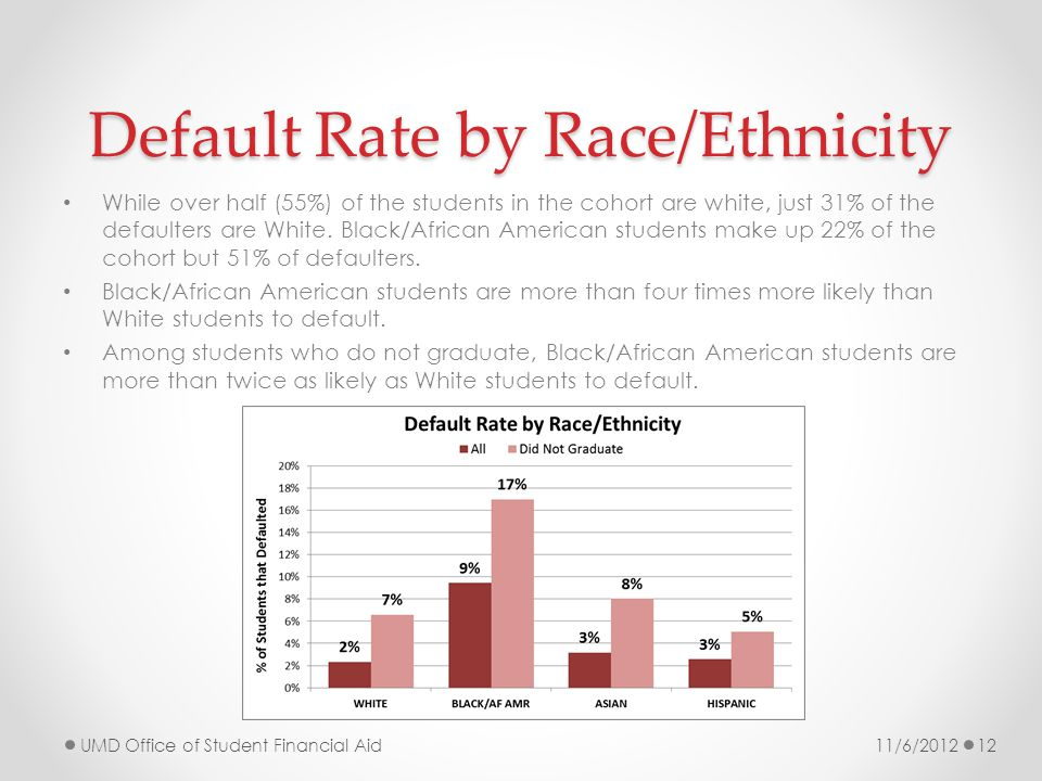 Default Rate by Race/Ethnicity While over half (55%) of the students in the cohort are white, just 31% of the defaulters are White.