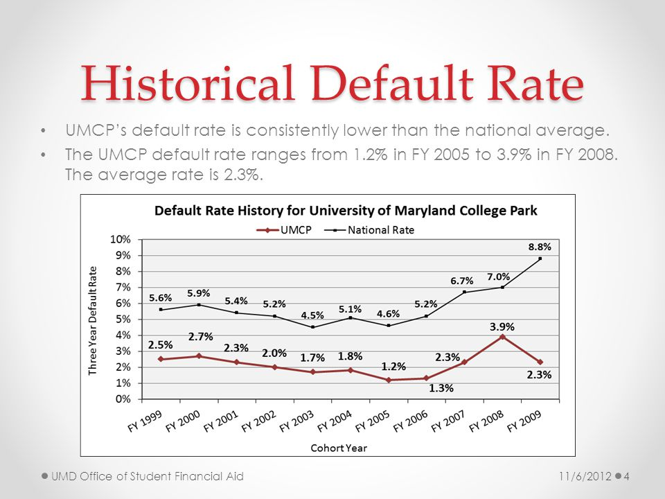 Ten Year Default Rate A total of 404 (4% of 9,865) undergraduates who borrowed any loan in 1999 defaulted between 2000 and 2010.