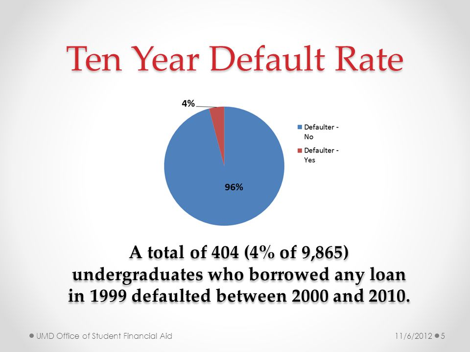 Default Rate by Graduation Students that do not graduate have default rates more than three times higher than those that do graduate.
