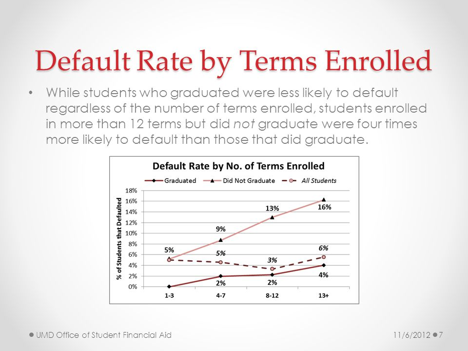 Default Rate by Terms Enrolled While students who graduated were less likely to default regardless of the number of terms enrolled, students enrolled in more than 12 terms but did not graduate were four times more likely to default than those that did graduate.