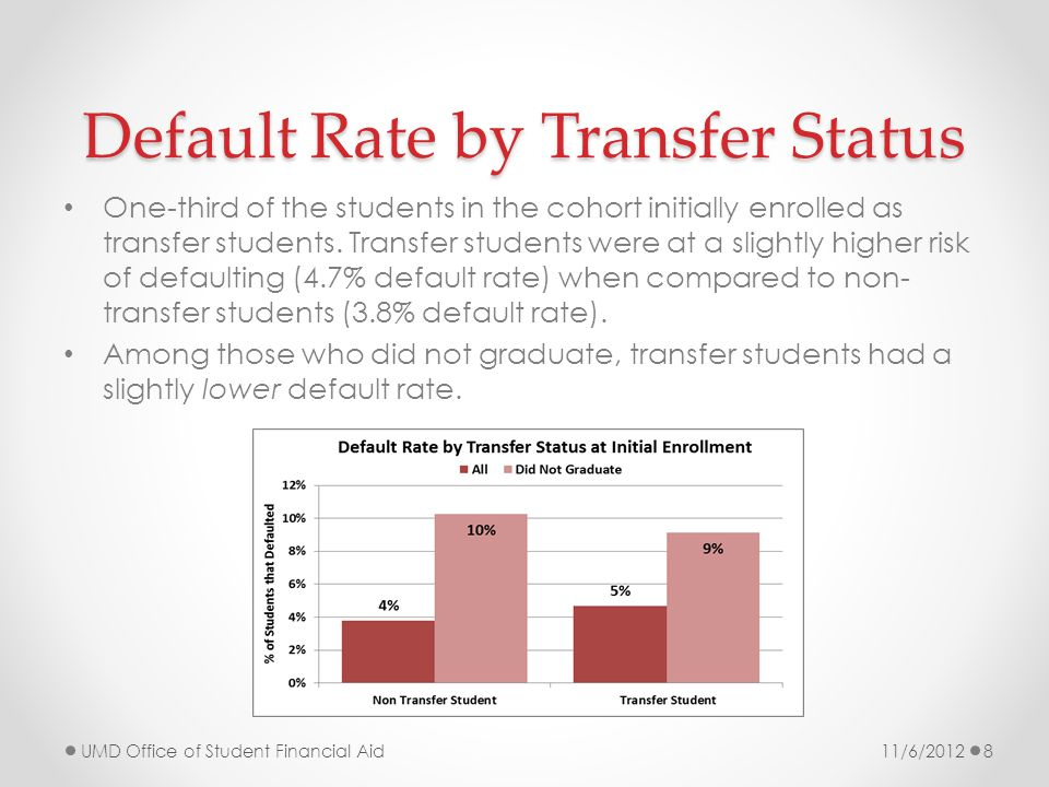 Default Rate by High School GPA Students with low high school GPAs were much more likely to default regardless of whether they completed their undergraduate degree.