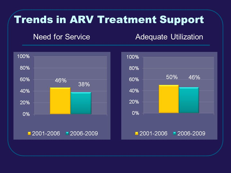 Trends in ARV Treatment Support Need for ServiceAdequate Utilization