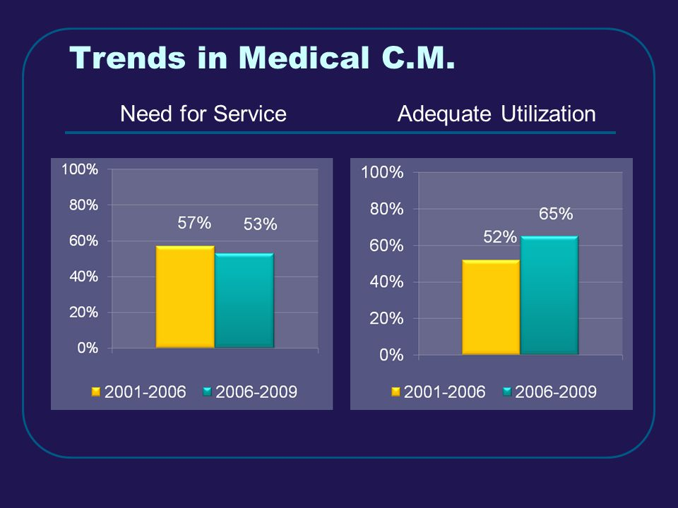 Trends in Medical C.M. Need for ServiceAdequate Utilization