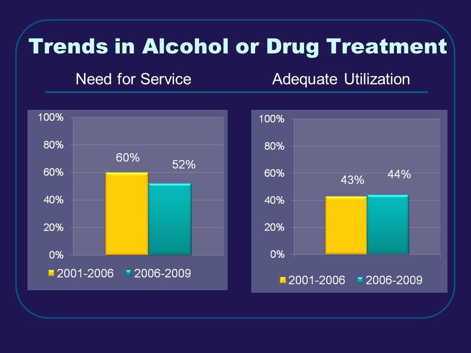 Trends in Alcohol or Drug Treatment Need for ServiceAdequate Utilization