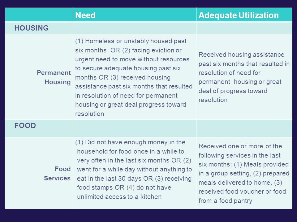 NeedAdequate Utilization HOUSING Permanent Housing (1) Homeless or unstably housed past six months OR (2) facing eviction or urgent need to move without resources to secure adequate housing past six months OR (3) received housing assistance past six months that resulted in resolution of need for permanent housing or great deal progress toward resolution Received housing assistance past six months that resulted in resolution of need for permanent housing or great deal of progress toward resolution FOOD Food Services (1) Did not have enough money in the household for food once in a while to very often in the last six months OR (2) went for a while day without anything to eat in the last 30 days OR (3) receiving food stamps OR (4) do not have unlimited access to a kitchen Received one or more of the following services in the last six months: (1) Meals provided in a group setting, (2) prepared meals delivered to home, (3) received food voucher or food from a food pantry