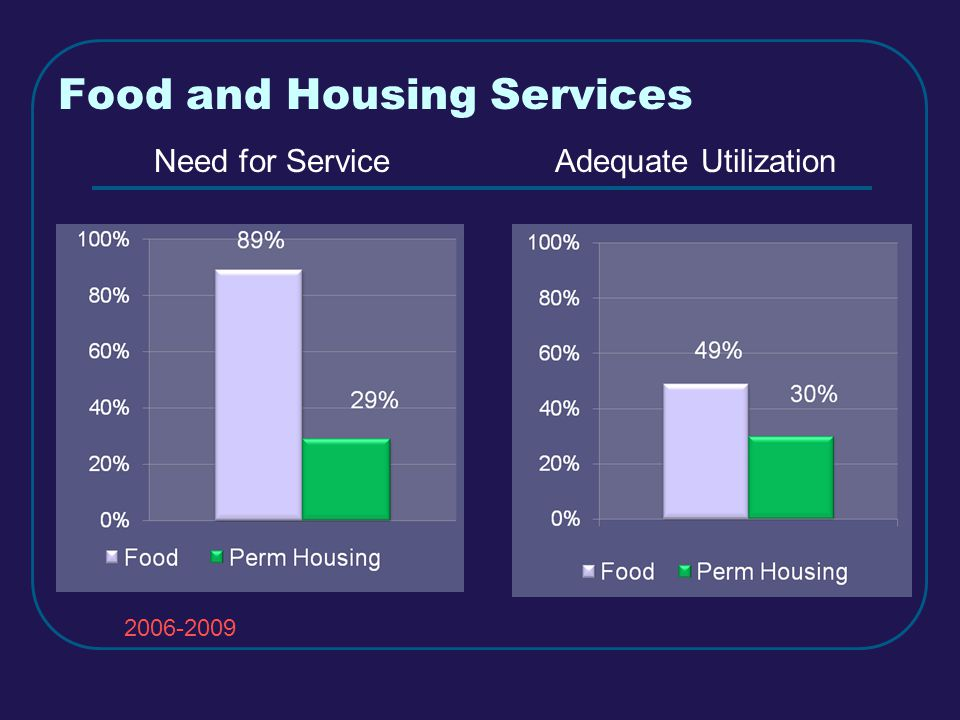 Food and Housing Services Need for ServiceAdequate Utilization 2006-2009