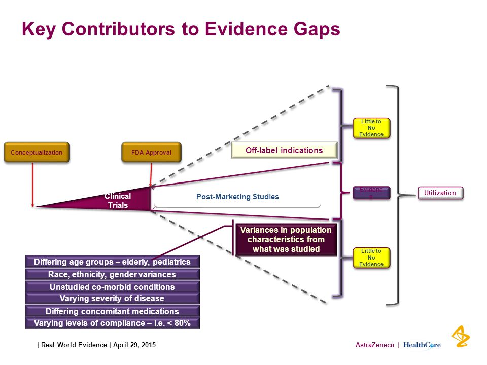 AstraZeneca | HealthCore| Real World Evidence | April 29, 2015 Evidenc e Key Contributors to Evidence Gaps Utilization Little to No Evidence Evidenc e Post-Marketing Studies Clinical Trials Off-label indications Unstudied co-morbid conditions Differing concomitant medications Varying levels of compliance – i.e.
