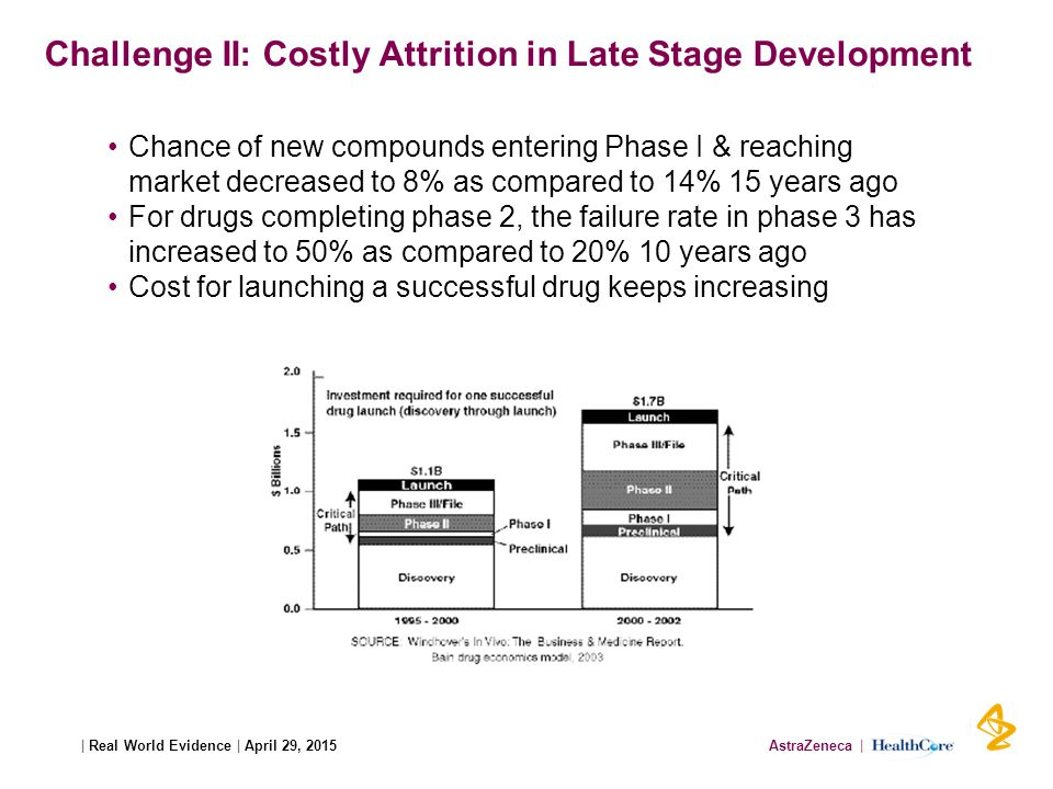 AstraZeneca | HealthCore| Real World Evidence | April 29, 2015 Challenge II: Costly Attrition in Late Stage Development Chance of new compounds entering Phase I & reaching market decreased to 8% as compared to 14% 15 years ago For drugs completing phase 2, the failure rate in phase 3 has increased to 50% as compared to 20% 10 years ago Cost for launching a successful drug keeps increasing