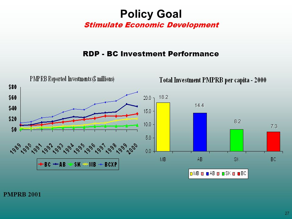 27 RDP - BC Investment Performance 18.2 14.4 8.2 7.3 PMPRB 2001 Policy Goal Stimulate Economic Development