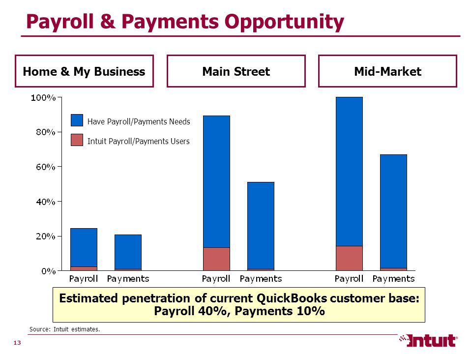 13 Payroll & Payments Opportunity Home & My BusinessMain StreetMid-Market Intuit Payroll/Payments Users Have Payroll/Payments Needs Source: Intuit estimates.