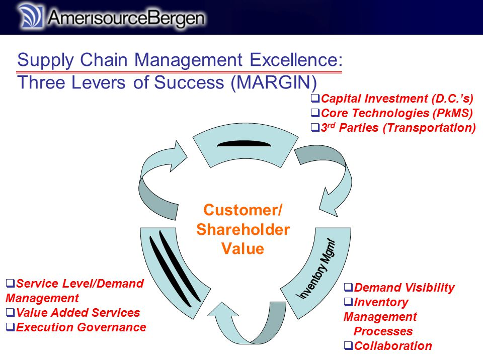 r Supply Chain Management Excellence: Three Levers of Success (MARGIN) Customer/ Shareholder Value  Demand Visibility  Inventory Management Processes  Collaboration  Service Level/Demand Management  Value Added Services  Execution Governance  Capital Investment (D.C.'s)  Core Technologies (PkMS)  3 rd Parties (Transportation)