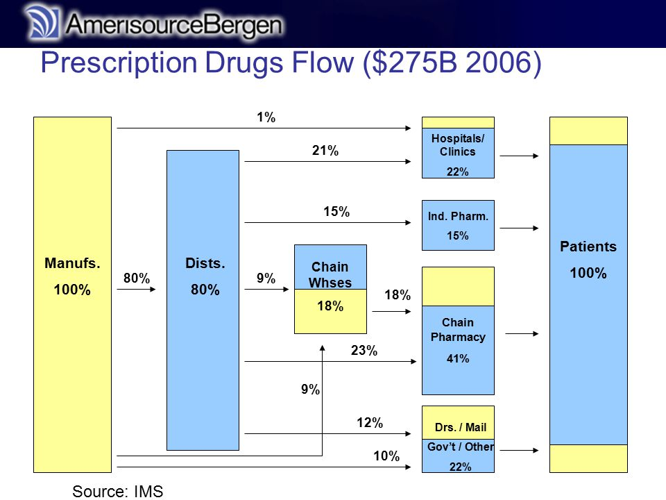 r Prescription Drugs Flow ($275B 2006) Patients 100% Manufs.
