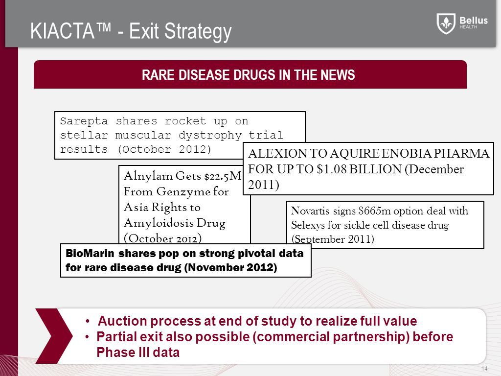 KIACTA™ - Exit Strategy 14 Auction process at end of study to realize full value Auction process at end of study to realize full value RARE DISEASE DRUGS IN THE NEWS Alnylam Gets $22.5M From Genzyme for Asia Rights to Amyloidosis Drug (October 2012) Novartis signs $665m option deal with Selexys for sickle cell disease drug (September 2011) Sarepta shares rocket up on stellar muscular dystrophy trial results (October 2012) ALEXION TO AQUIRE ENOBIA PHARMA FOR UP TO $1.08 BILLION (December 2011) BioMarin shares pop on strong pivotal data for rare disease drug (November 2012) Partial exit also possible (commercial partnership) before Phase III data