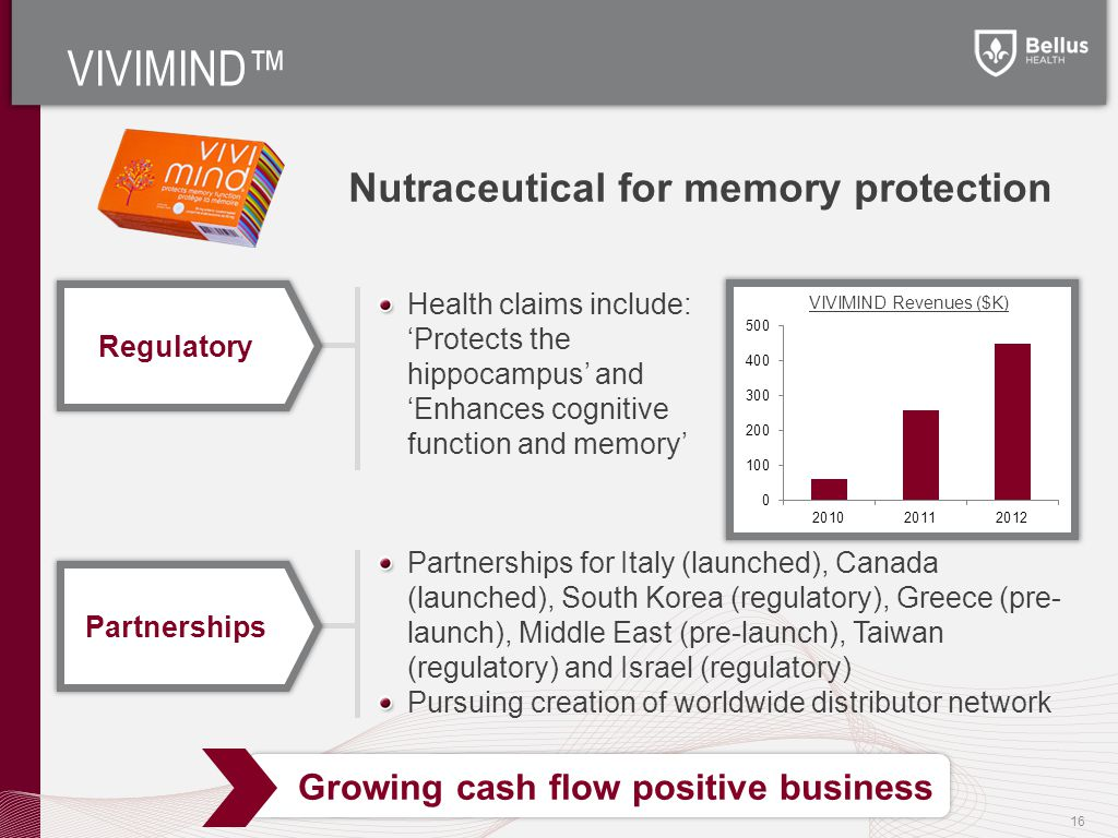 Growing cash flow positive business VIVIMIND™ Partnerships for Italy (launched), Canada (launched), South Korea (regulatory), Greece (pre- launch), Middle East (pre-launch), Taiwan (regulatory) and Israel (regulatory) Pursuing creation of worldwide distributor network Nutraceutical for memory protection Health claims include: 'Protects the hippocampus' and 'Enhances cognitive function and memory' Regulatory Partnerships 16 VIVIMIND Revenues ($K)