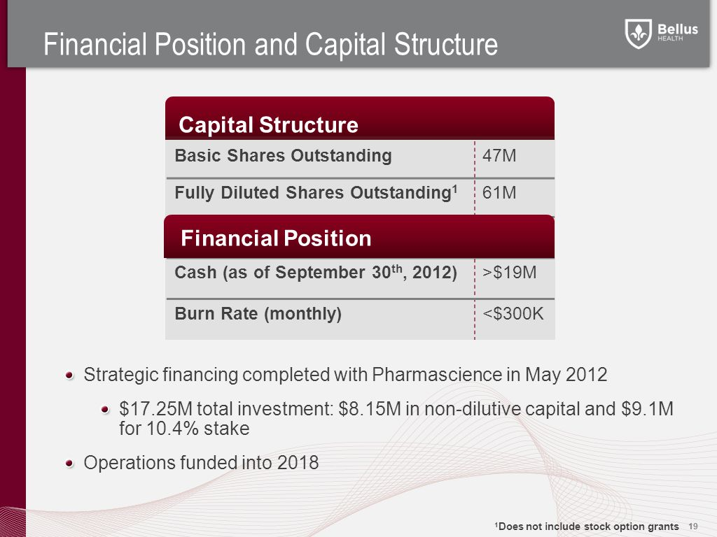 Capital Structure Financial Position and Capital Structure 19 Basic Shares Outstanding47M Fully Diluted Shares Outstanding 1 61M Cash (as of September 30 th, 2012)>$19M Burn Rate (monthly)<$300K Financial Position Strategic financing completed with Pharmascience in May 2012 $17.25M total investment: $8.15M in non-dilutive capital and $9.1M for 10.4% stake Operations funded into 2018 1 Does not include stock option grants