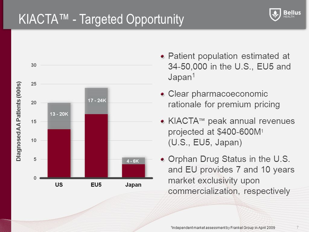 KIACTA™ - Targeted Opportunity 7 Diagnosed AA Patients (000s) Patient population estimated at 34-50,000 in the U.S., EU5 and Japan 1 Clear pharmacoeconomic rationale for premium pricing KIACTA ™ peak annual revenues projected at $400-600M 1 (U.S., EU5, Japan) Orphan Drug Status in the U.S.