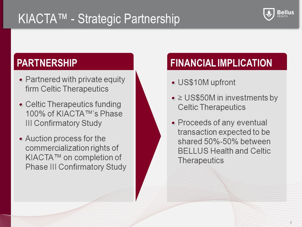 FINANCIAL IMPLICATION Partnered with private equity firm Celtic Therapeutics Celtic Therapeutics funding 100% of KIACTA™'s Phase III Confirmatory Study Auction process for the commercialization rights of KIACTA™ on completion of Phase III Confirmatory Study PARTNERSHIP US$10M upfront ≥ US$50M in investments by Celtic Therapeutics Proceeds of any eventual transaction expected to be shared 50%-50% between BELLUS Health and Celtic Therapeutics KIACTA™ - Strategic Partnership 8