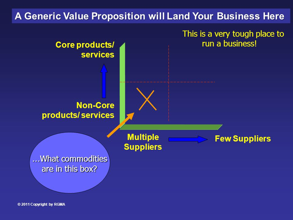 Non-Core products/ services Core products/ services Multiple Suppliers Few Suppliers A Generic Value Proposition will Land Your Business Here … What commodities are in this box.