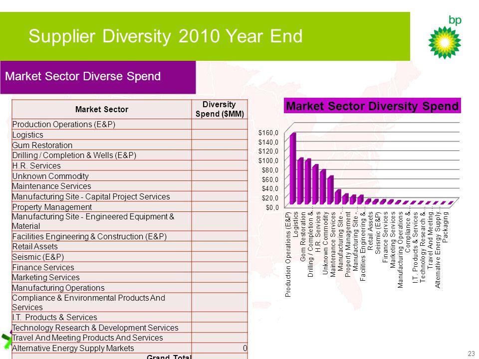 23 Market Sector Diverse Spend Supplier Diversity 2010 Year End Market Sector Diversity Spend ($MM) Production Operations (E&P) Logistics Gum Restoration Drilling / Completion & Wells (E&P) H.R.