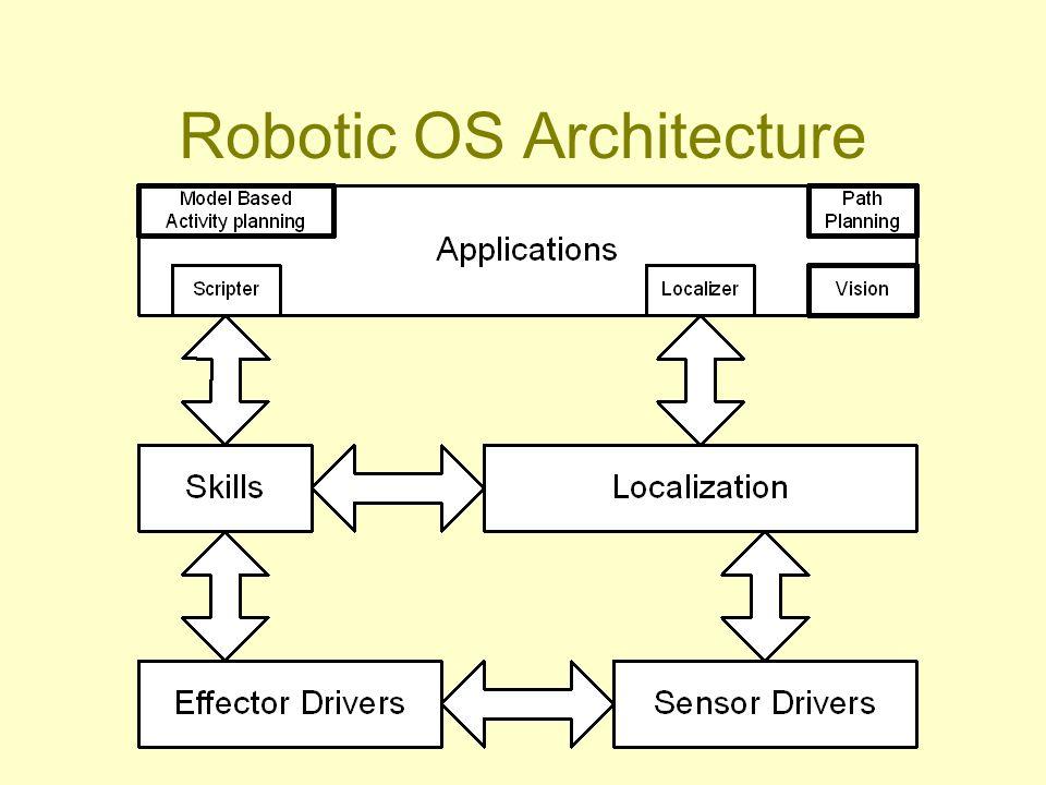 Robotic OS Architecture