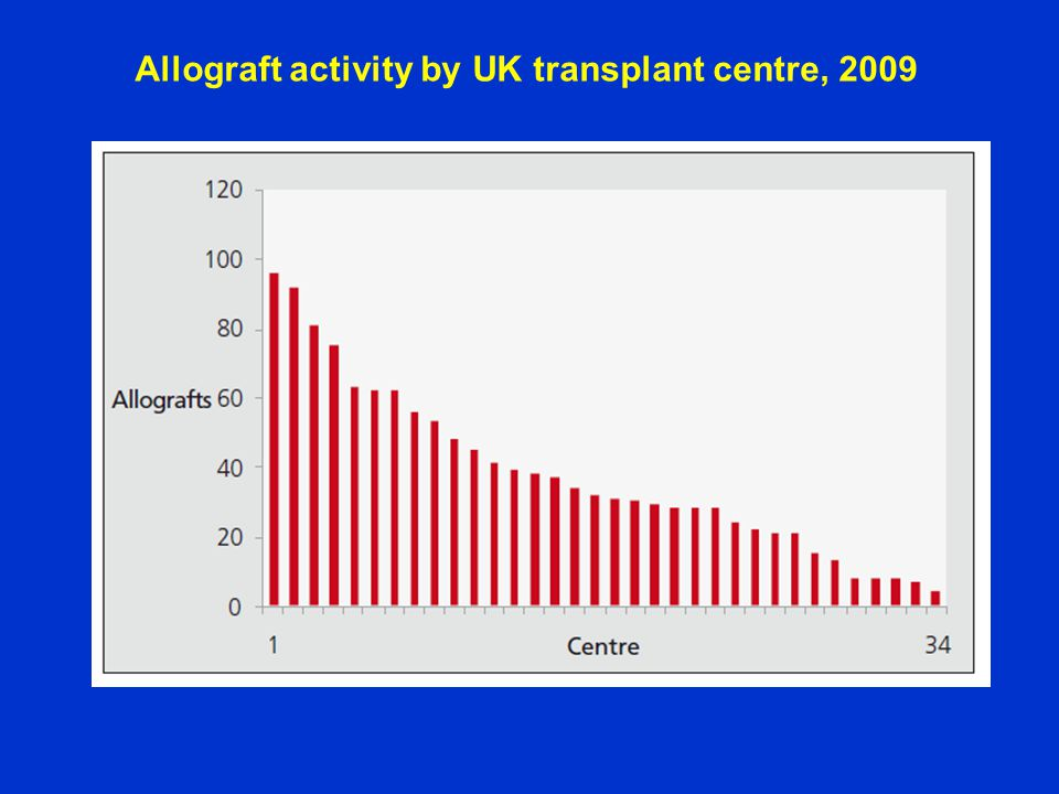 Allograft activity by UK transplant centre, 2009