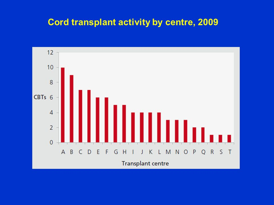 Cord transplant activity by centre, 2009