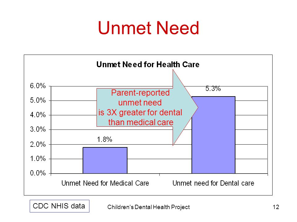 Children s Dental Health Project12 Unmet Need CDC NHIS data Parent-reported unmet need is 3X greater for dental than medical care