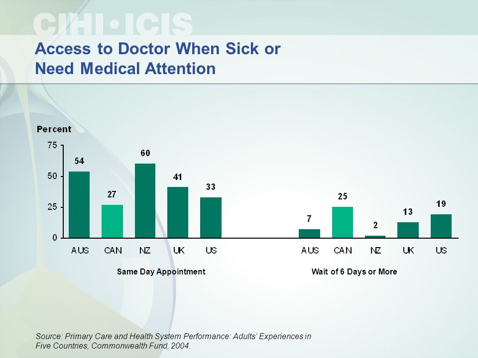 Access to Doctor When Sick or Need Medical Attention Source: Primary Care and Health System Performance: Adults' Experiences in Five Countries, Common