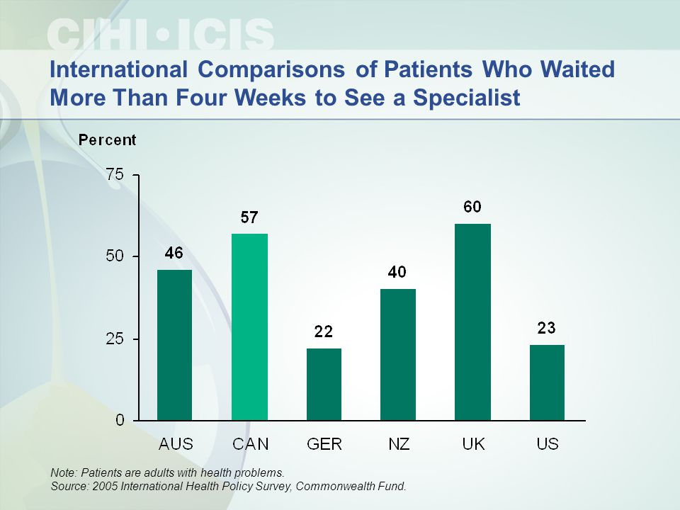 International Comparisons of Patients Who Waited More Than Four Weeks to See a Specialist Note: Patients are adults with health problems.
