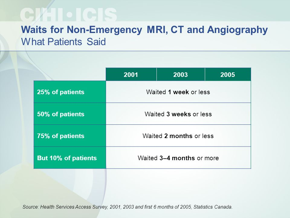 200120032005 25% of patientsWaited 1 week or less 50% of patientsWaited 3 weeks or less 75% of patientsWaited 2 months or less But 10% of patientsWaited 3–4 months or more Waits for Non-Emergency MRI, CT and Angiography What Patients Said Source: Health Services Access Survey, 2001, 2003 and first 6 months of 2005, Statistics Canada.