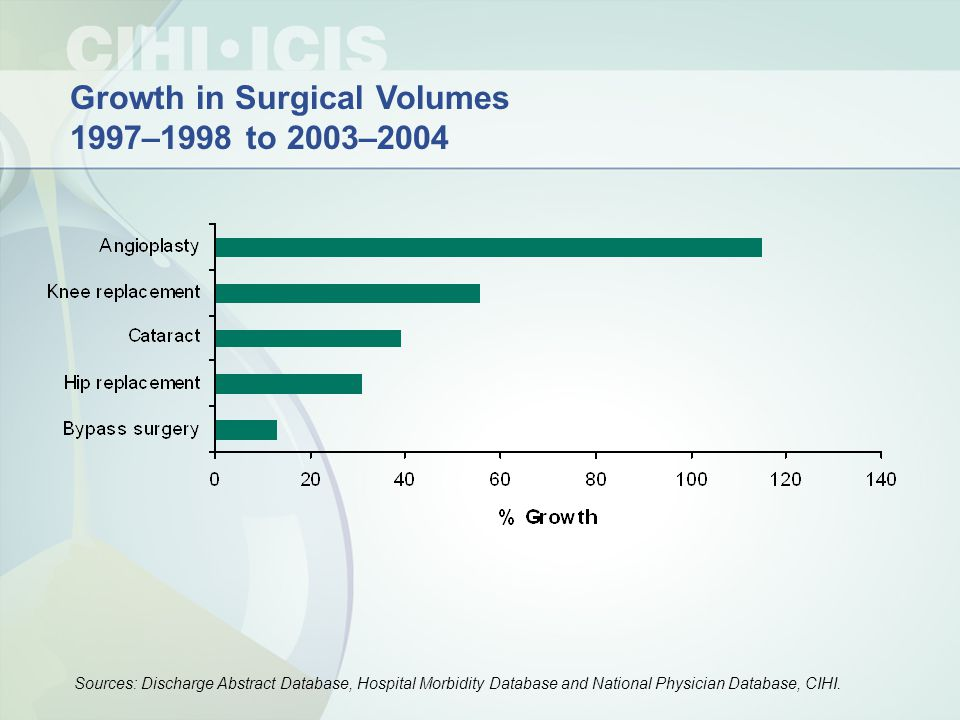 Growth in Surgical Volumes 1997–1998 to 2003–2004 Sources: Discharge Abstract Database, Hospital Morbidity Database and National Physician Database, CIHI.