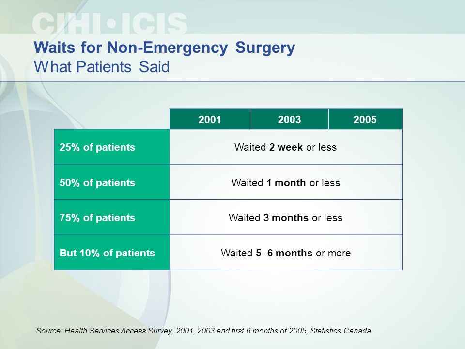 200120032005 25% of patientsWaited 2 week or less 50% of patientsWaited 1 month or less 75% of patientsWaited 3 months or less But 10% of patientsWait