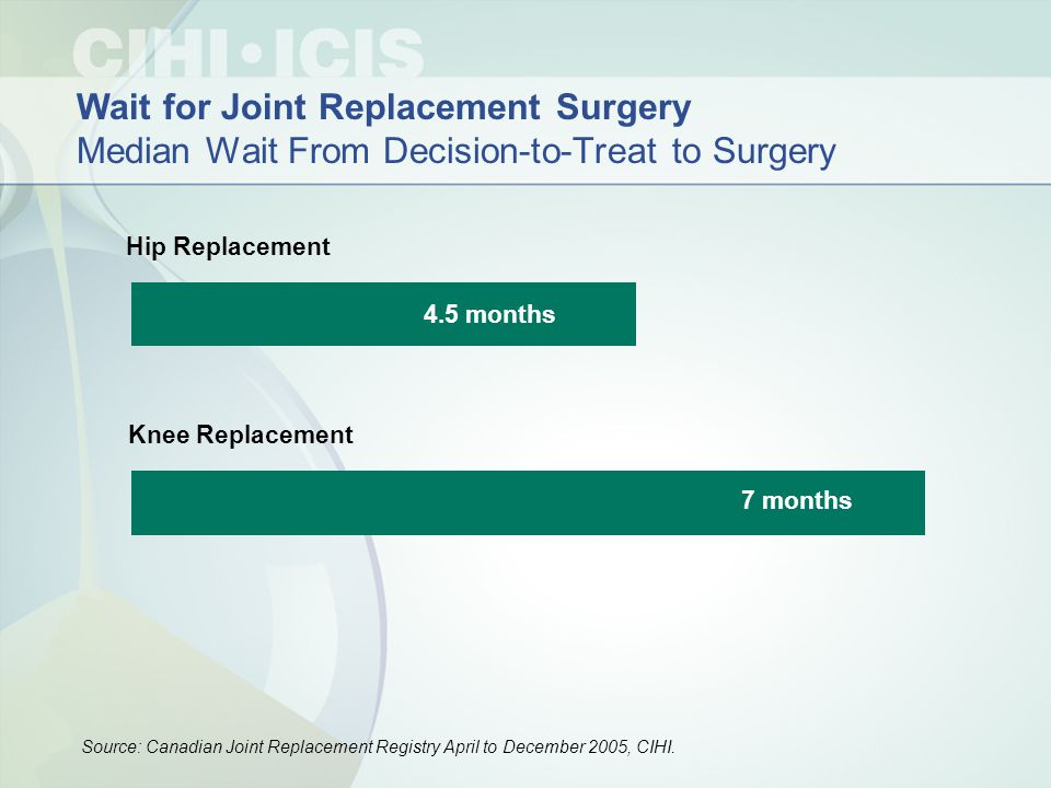 Hip Replacement Knee Replacement 4.5 months 7 months Wait for Joint Replacement Surgery Median Wait From Decision-to-Treat to Surgery Source: Canadian