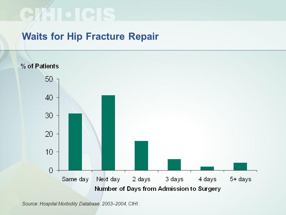 Waits for Hip Fracture Repair Source: Hospital Morbidity Database, 2003–2004, CIHI.
