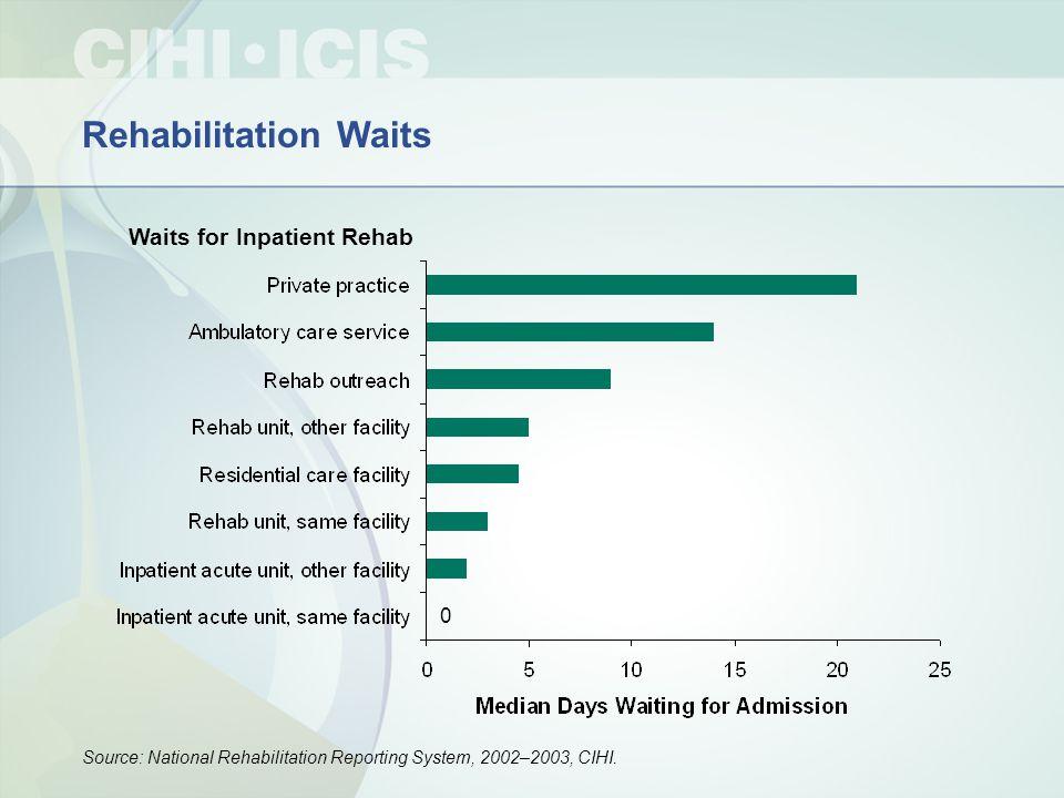 Rehabilitation Waits Waits for Inpatient Rehab Source: National Rehabilitation Reporting System, 2002–2003, CIHI.