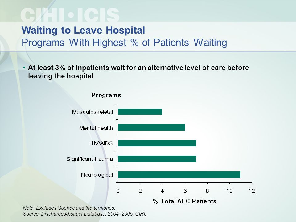 Waiting to Leave Hospital Programs With Highest % of Patients Waiting At least 3% of inpatients wait for an alternative level of care before leaving the hospital Note: Excludes Quebec and the territories.