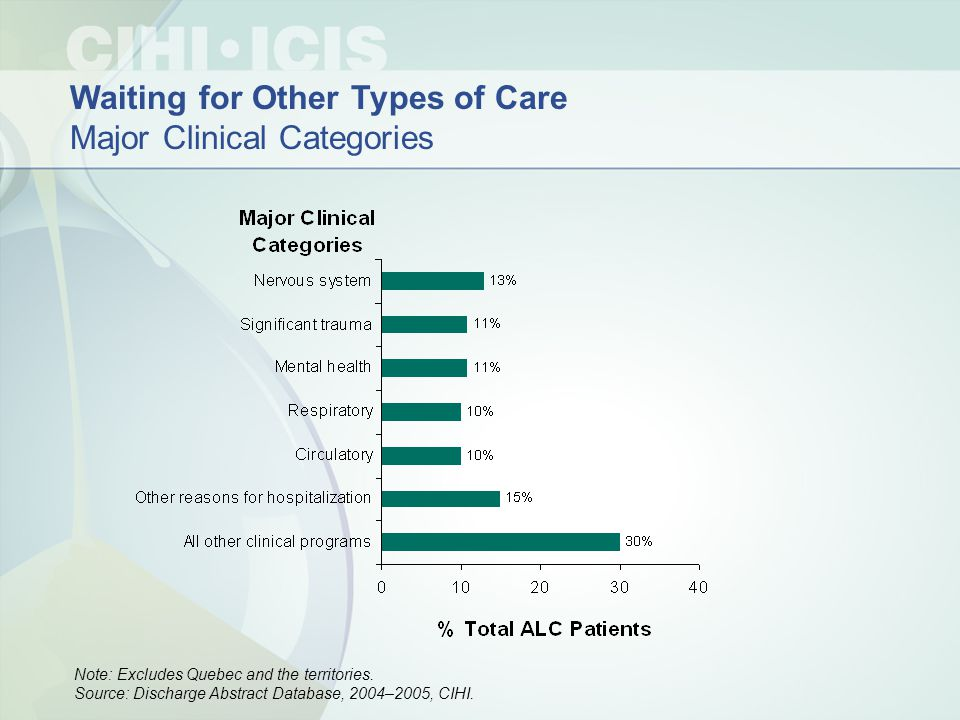 Waiting for Other Types of Care Major Clinical Categories Note: Excludes Quebec and the territories.