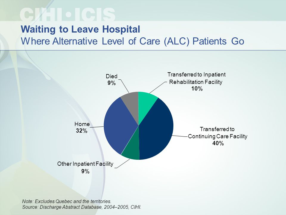 Waiting to Leave Hospital Where Alternative Level of Care (ALC) Patients Go Note: Excludes Quebec and the territories.