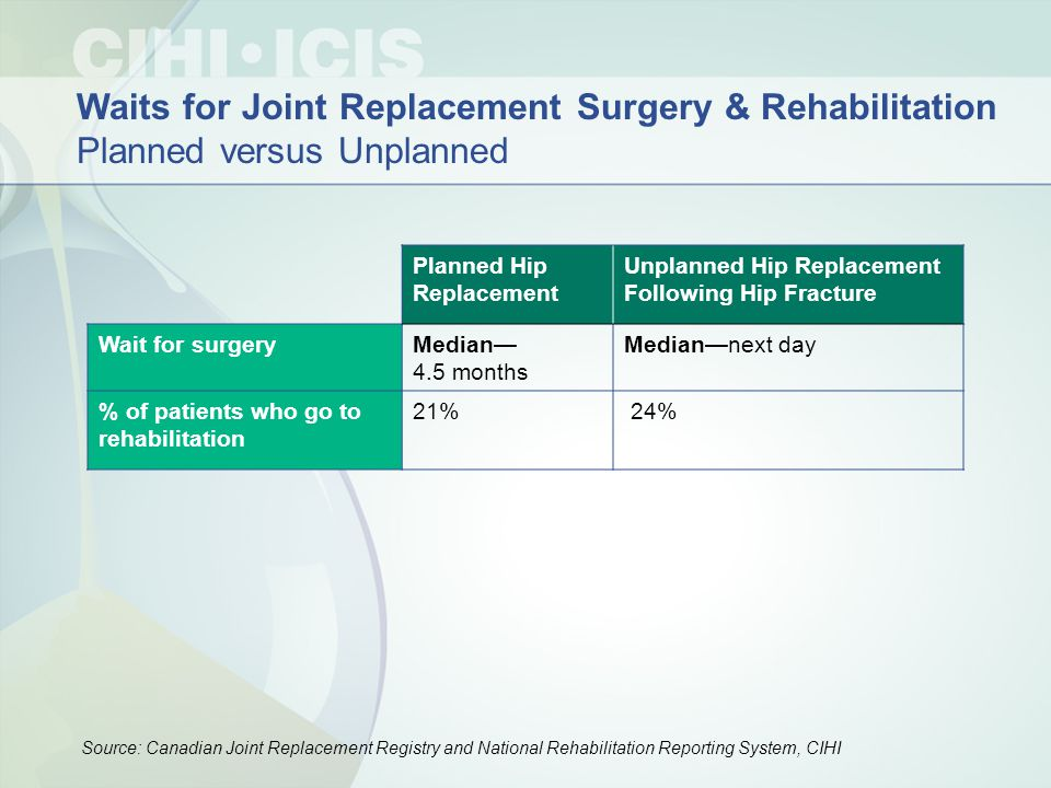 Planned Hip Replacement Unplanned Hip Replacement Following Hip Fracture Wait for surgeryMedian— 4.5 months Median—next day % of patients who go to rehabilitation 21% 24% Source: Canadian Joint Replacement Registry and National Rehabilitation Reporting System, CIHI Waits for Joint Replacement Surgery & Rehabilitation Planned versus Unplanned